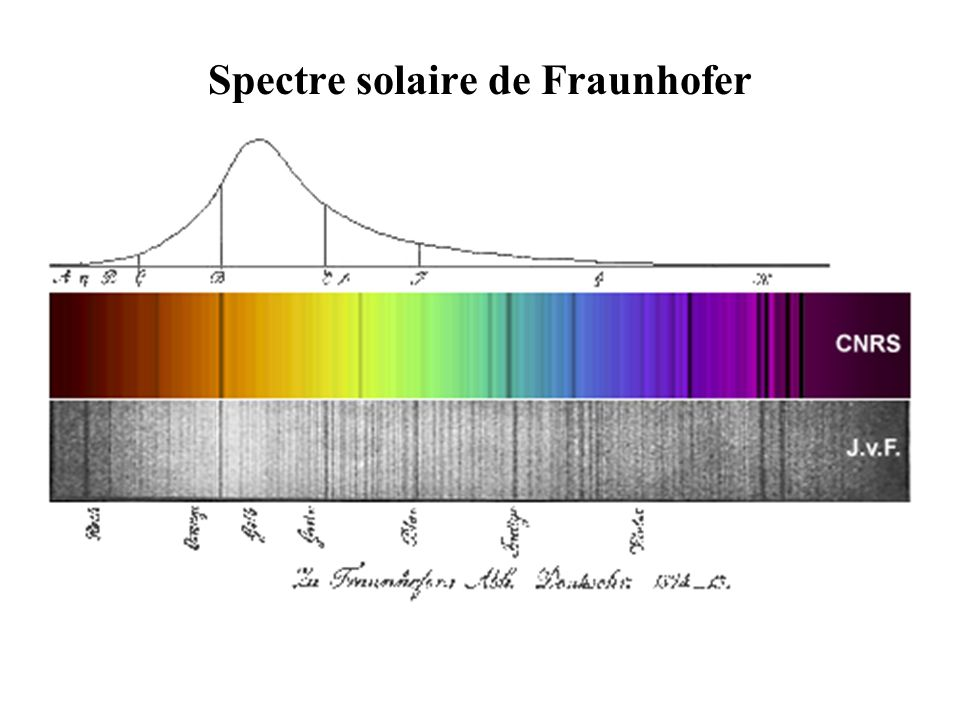 Spectre solaire de Fraunhofer