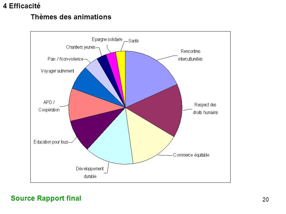 4 Efficacité Thèmes des animations Source Rapport final