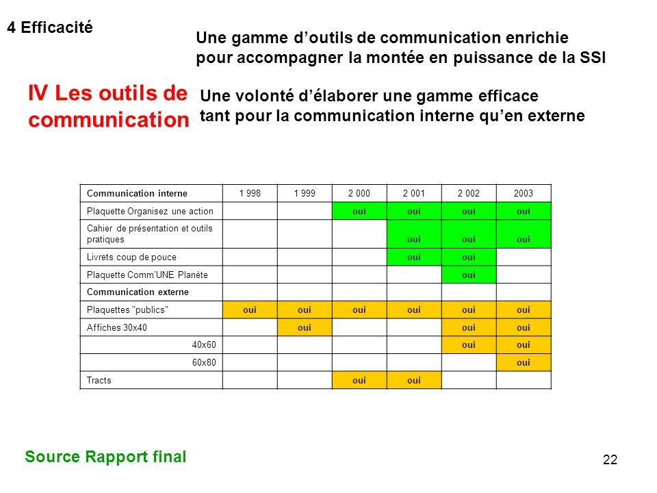 IV Les outils de communication 4 Efficacité