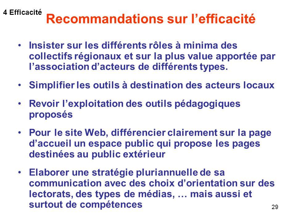 Recommandations sur l'efficacité