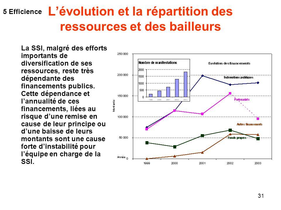L'évolution et la répartition des ressources et des bailleurs