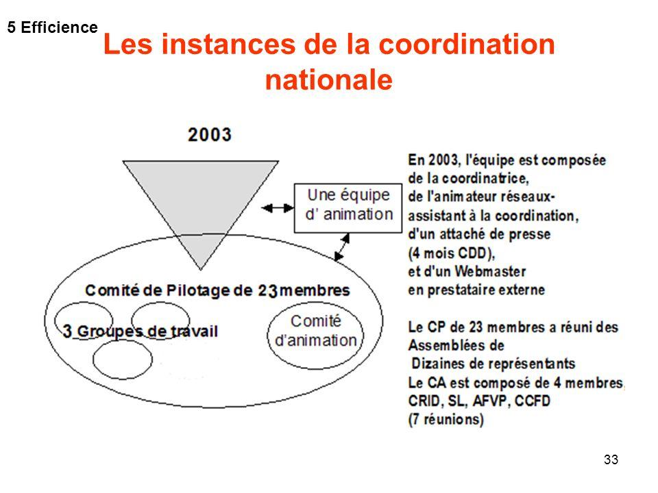 Les instances de la coordination nationale