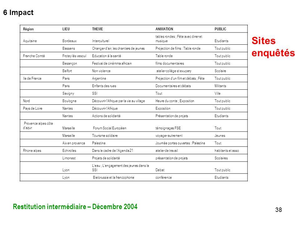 Sites enquêtés 6 Impact Restitution intermédiaire – Décembre 2004