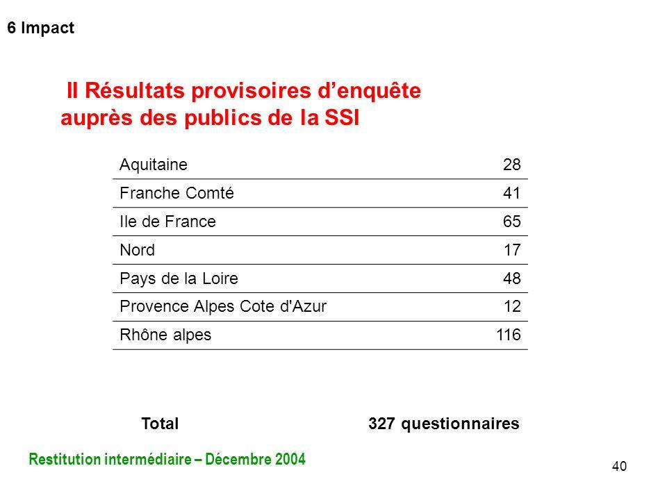II Résultats provisoires d'enquête auprès des publics de la SSI