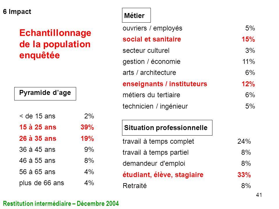 Echantillonnage de la population enquêtée 6 Impact Métier
