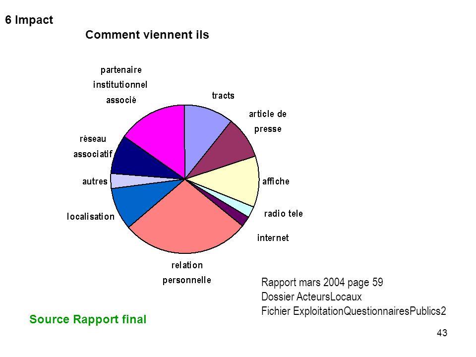 6 Impact Comment viennent ils. Rapport mars 2004 page 59. Dossier ActeursLocaux. Fichier ExploitationQuestionnairesPublics2.