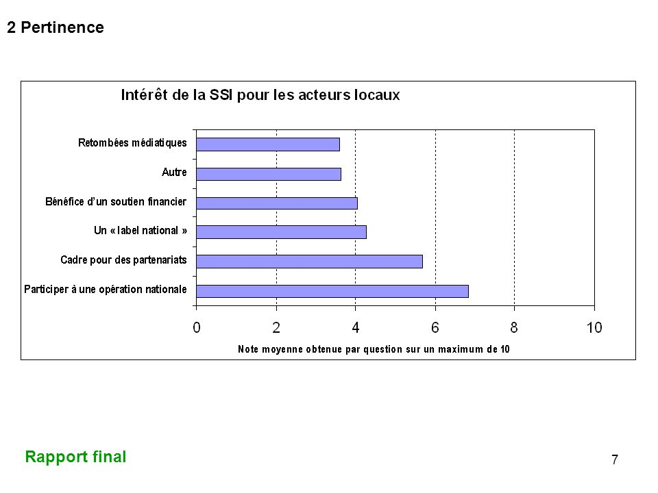 2 Pertinence Rapport final