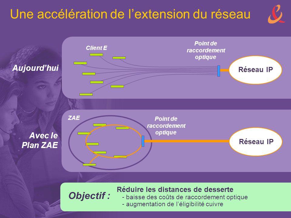Une accélération de l'extension du réseau