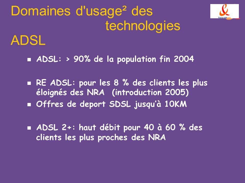 Domaines d usage² des technologies ADSL