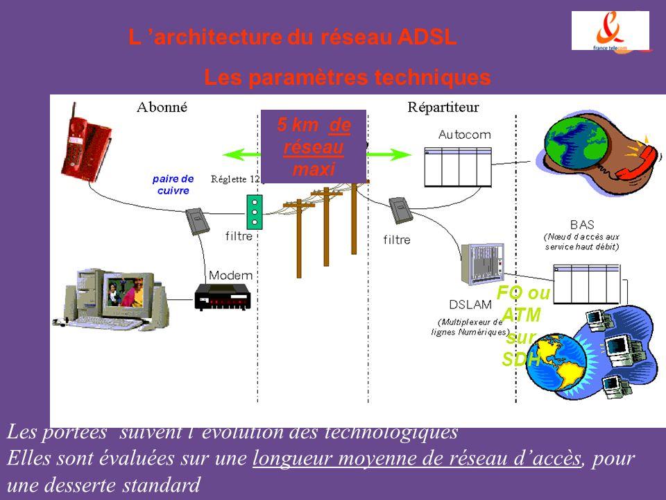 L 'architecture du réseau ADSL Les paramètres techniques