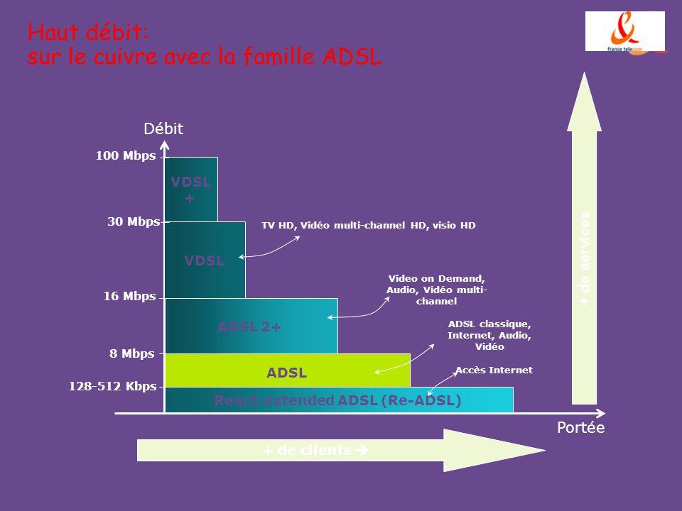 Haut débit: sur le cuivre avec la famille ADSL