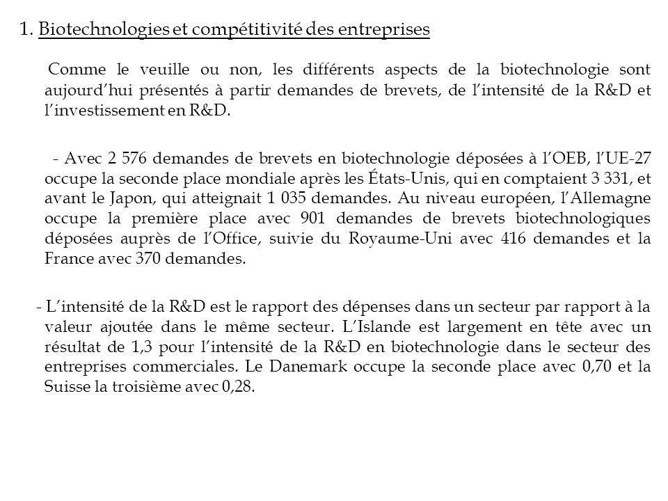 1. Biotechnologies et compétitivité des entreprises