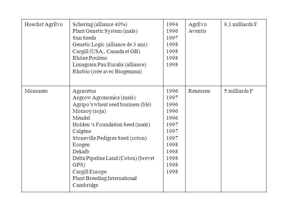 Hoechst AgrEvoSchering (alliance 40%) Plant Genetic System (maïs) Sun Seeds. Genetic Logic (alliance de 3 ans)
