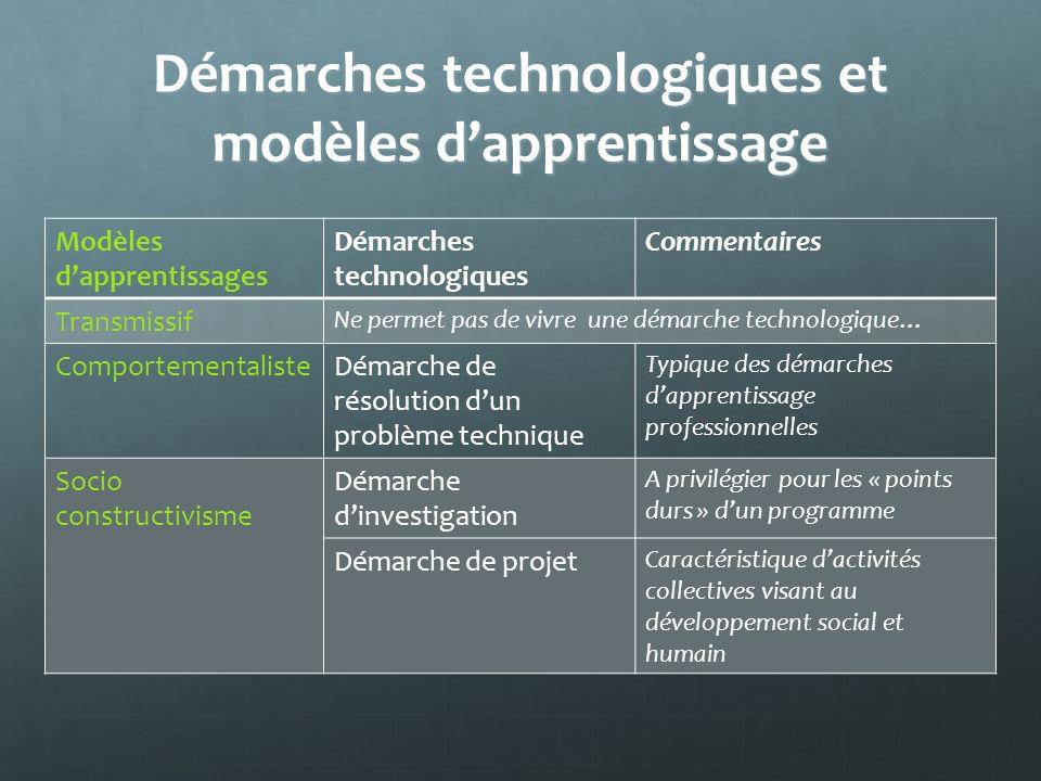 Démarches technologiques et modèles d'apprentissage