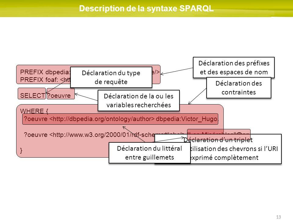 Description de la syntaxe SPARQL