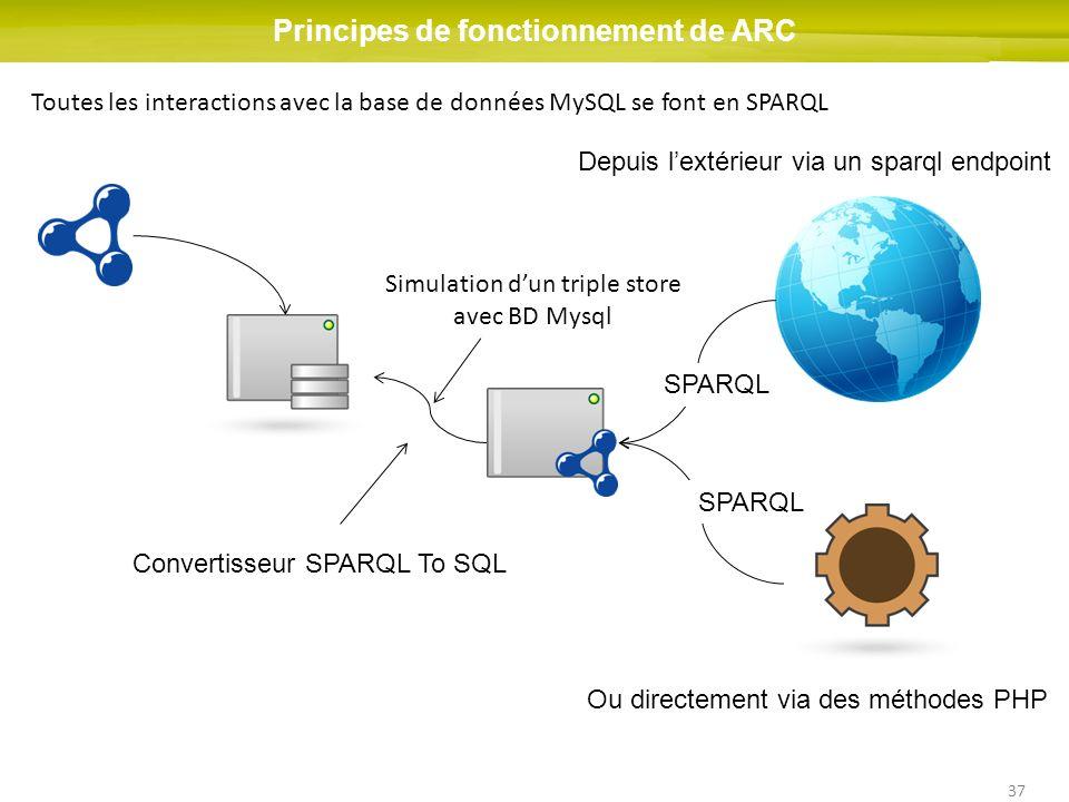 Principes de fonctionnement de ARC