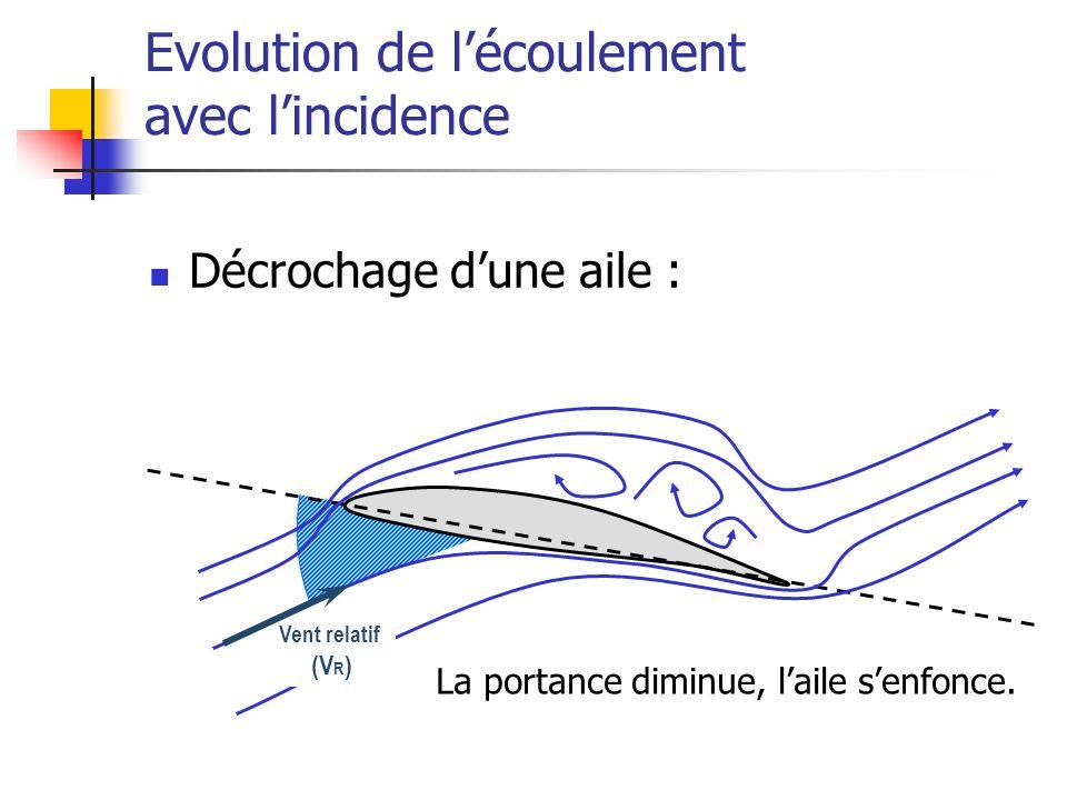 Evolution de l'écoulement avec l'incidence