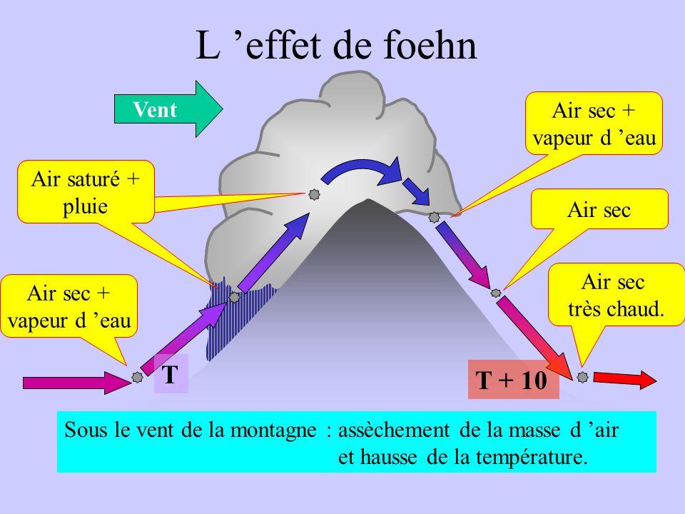 L 'effet de foehn T T + 10 Vent Air sec + vapeur d 'eau