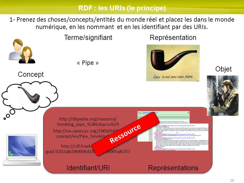 RDF : les URIs (le principe)