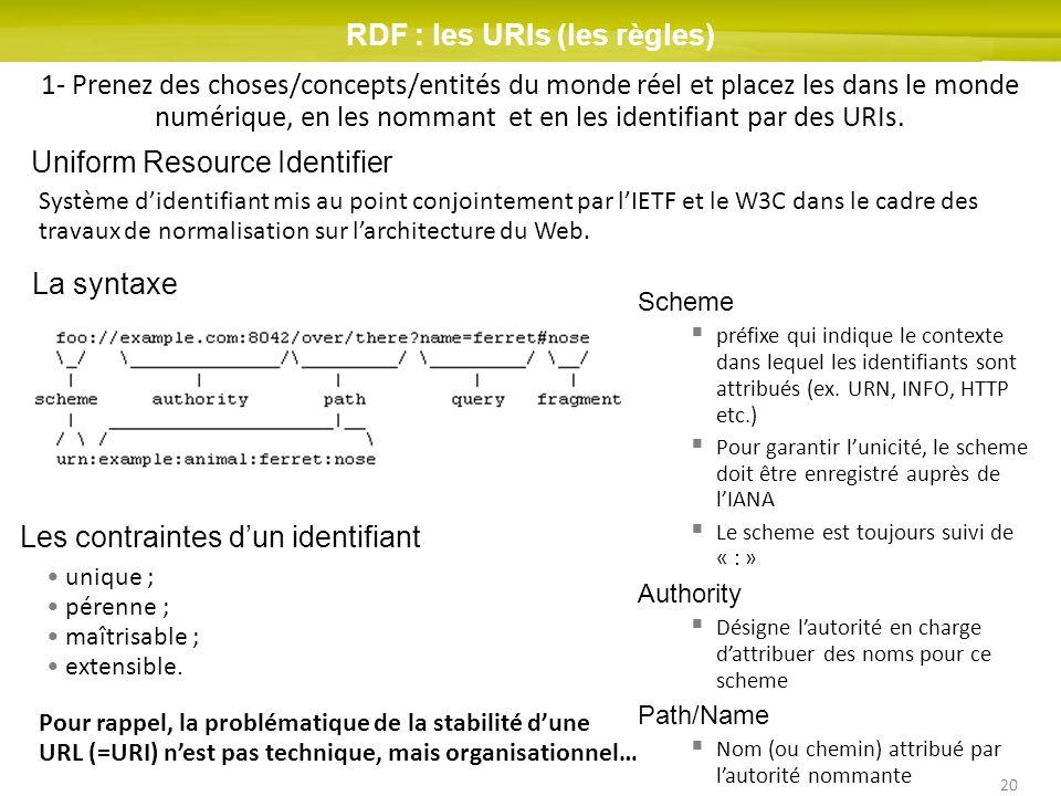 RDF : les URIs (les règles)