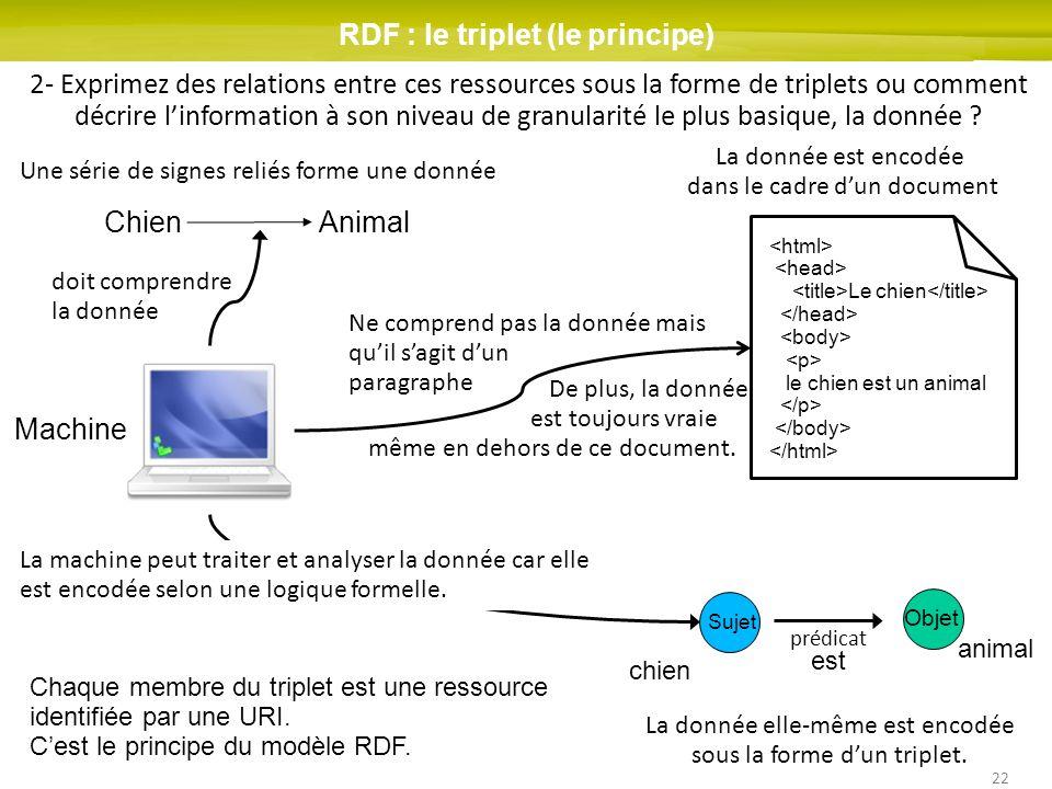 RDF : le triplet (le principe)
