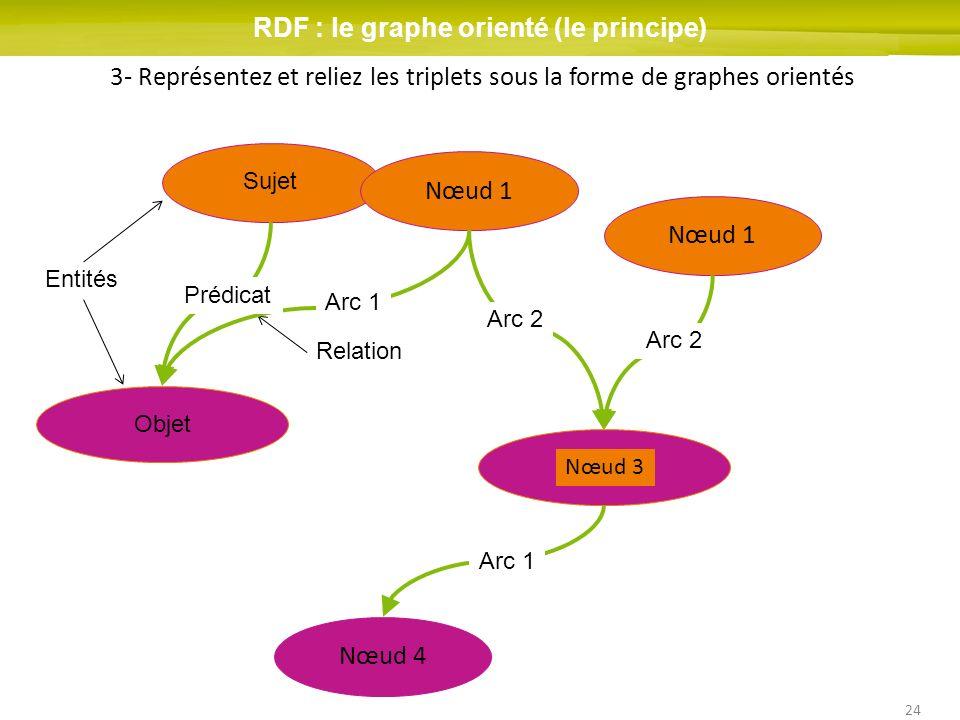 RDF : le graphe orienté (le principe)