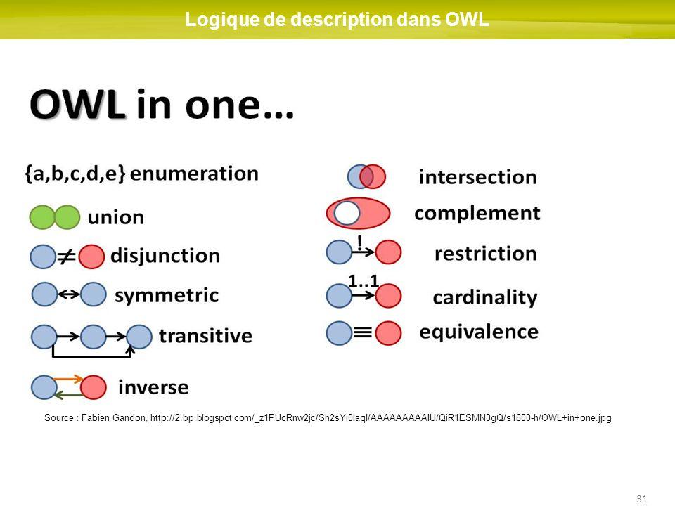 Logique de description dans OWL