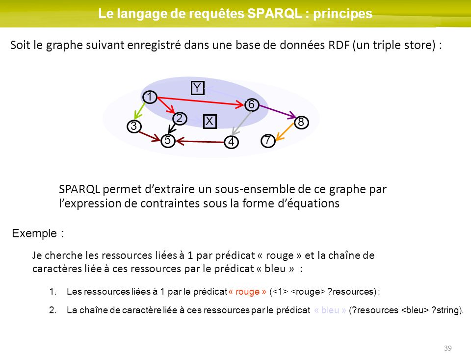 Le langage de requêtes SPARQL : principes