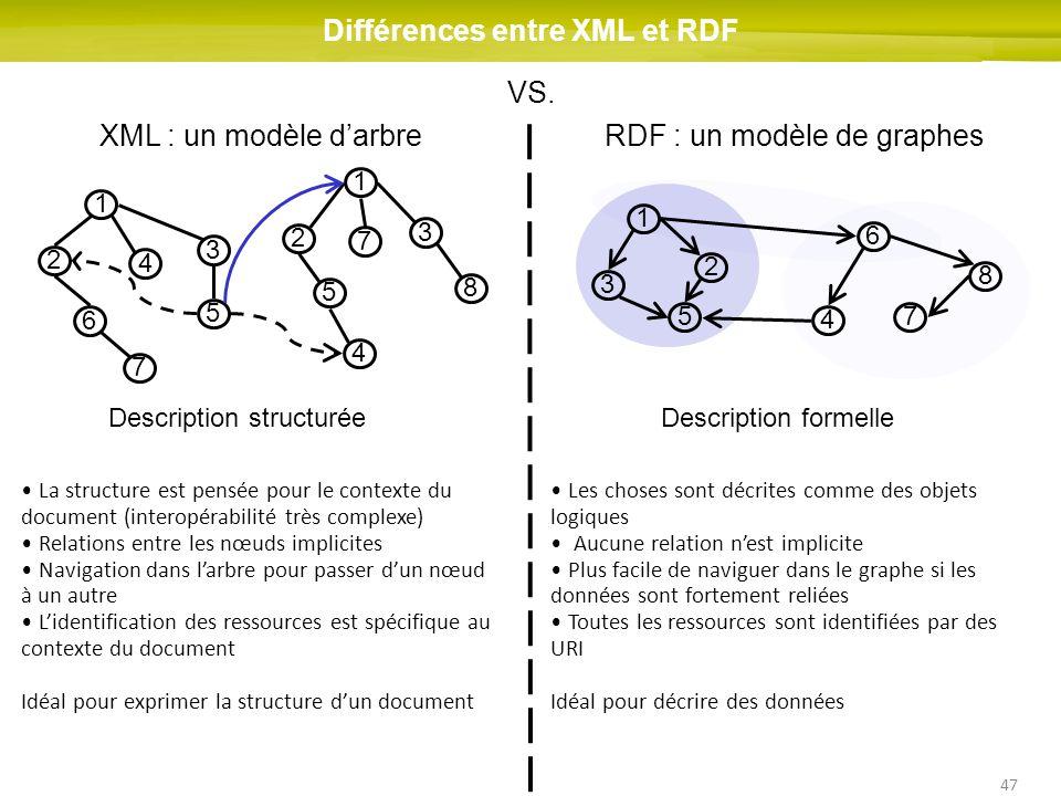 Différences entre XML et RDF