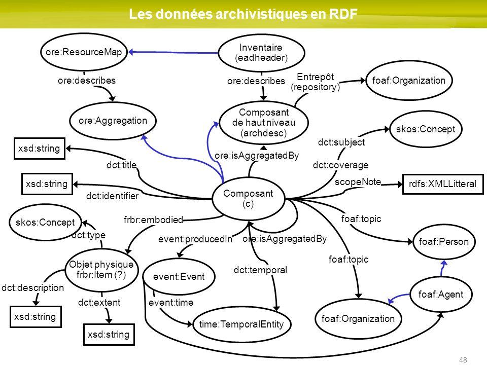 Les données archivistiques en RDF
