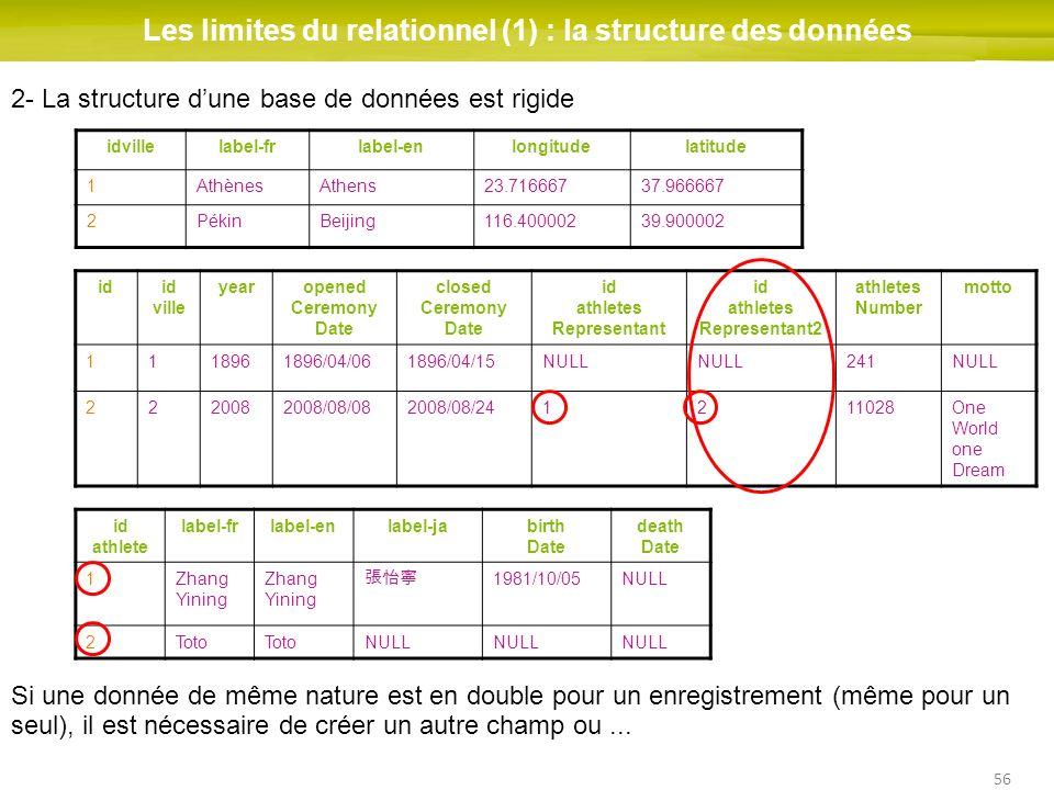 Les limites du relationnel (1) : la structure des données
