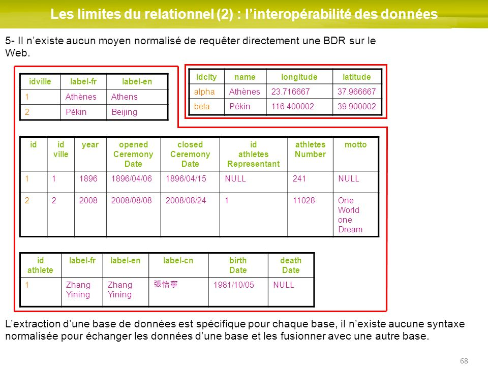 Les limites du relationnel (2) : l'interopérabilité des données