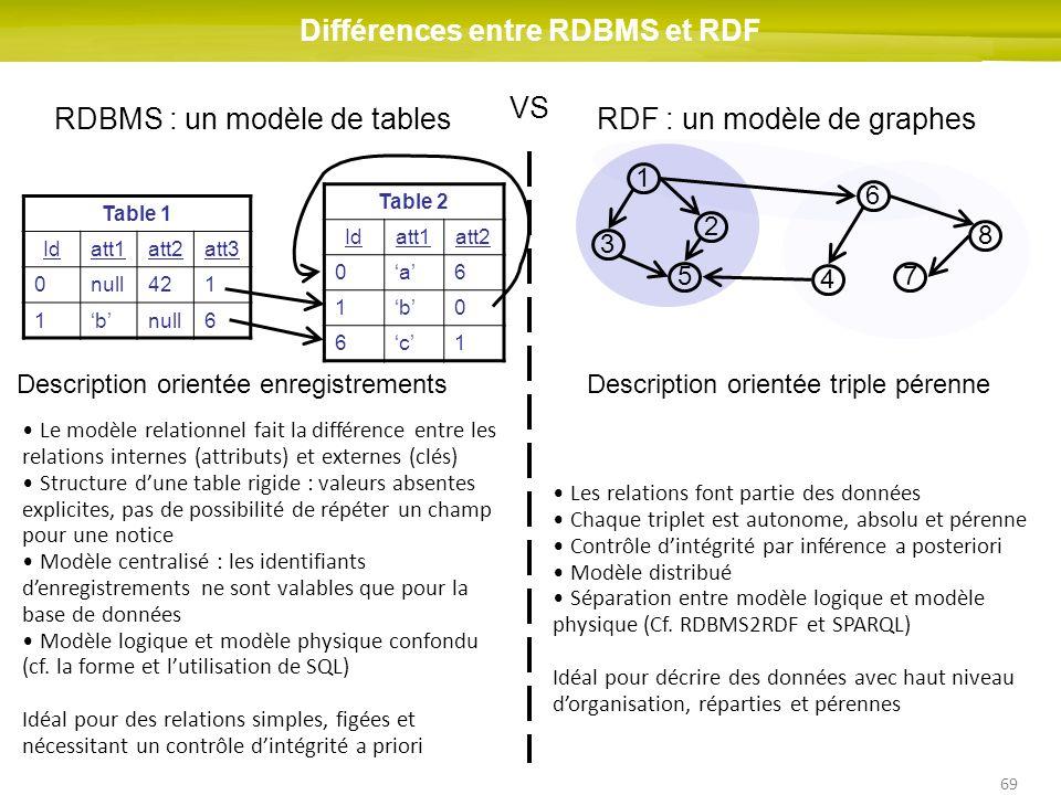 Différences entre RDBMS et RDF