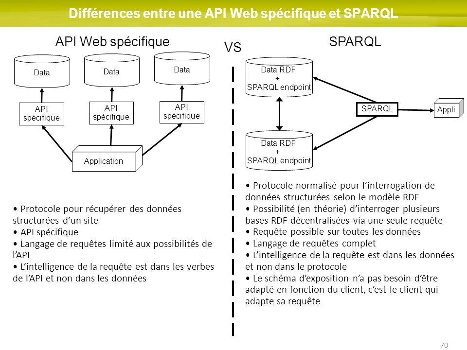 Différences entre une API Web spécifique et SPARQL