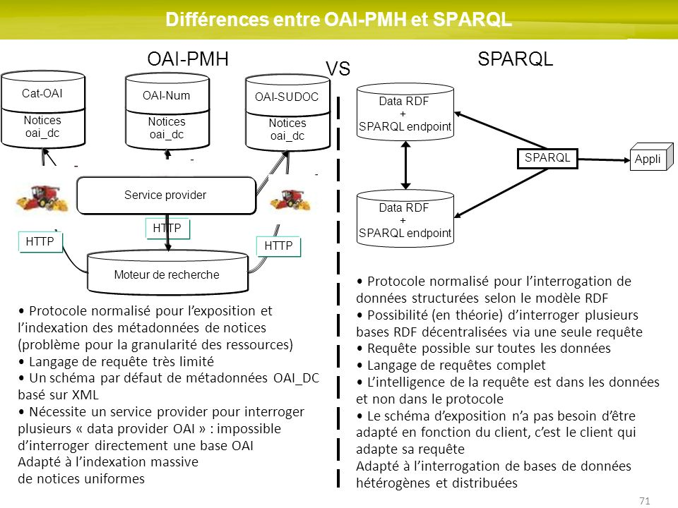 Différences entre OAI-PMH et SPARQL