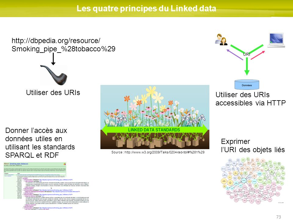 Les quatre principes du Linked data