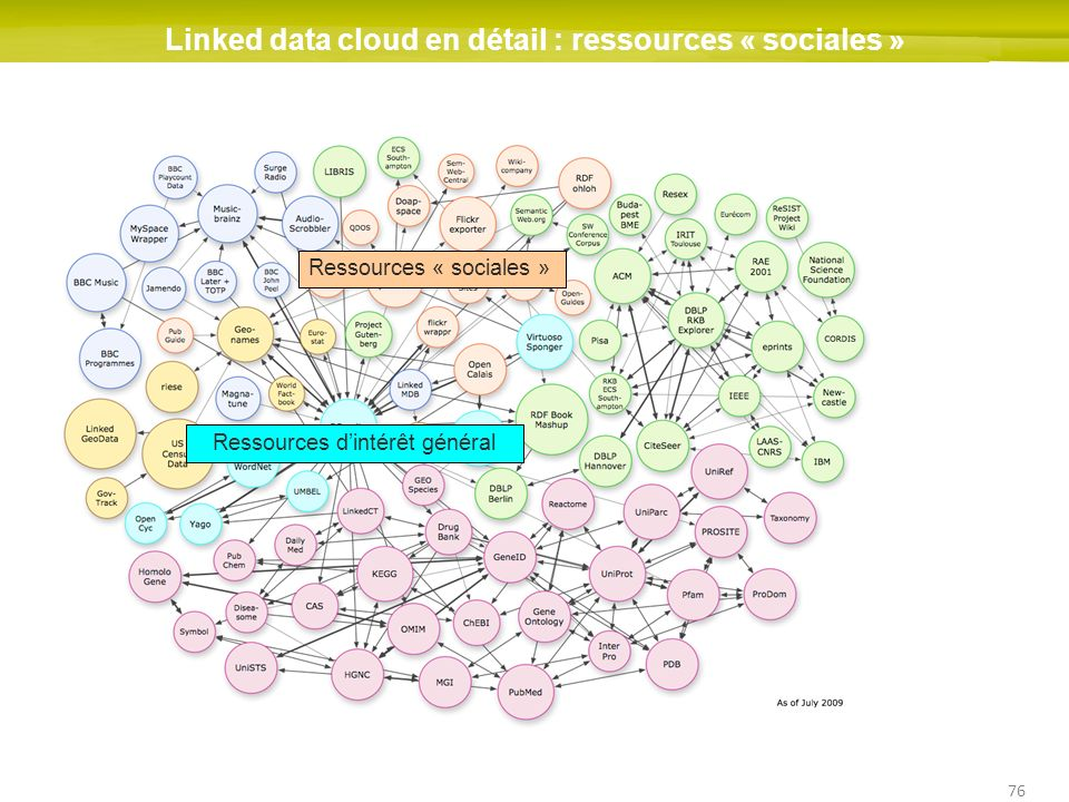 Linked data cloud en détail : ressources « sociales »