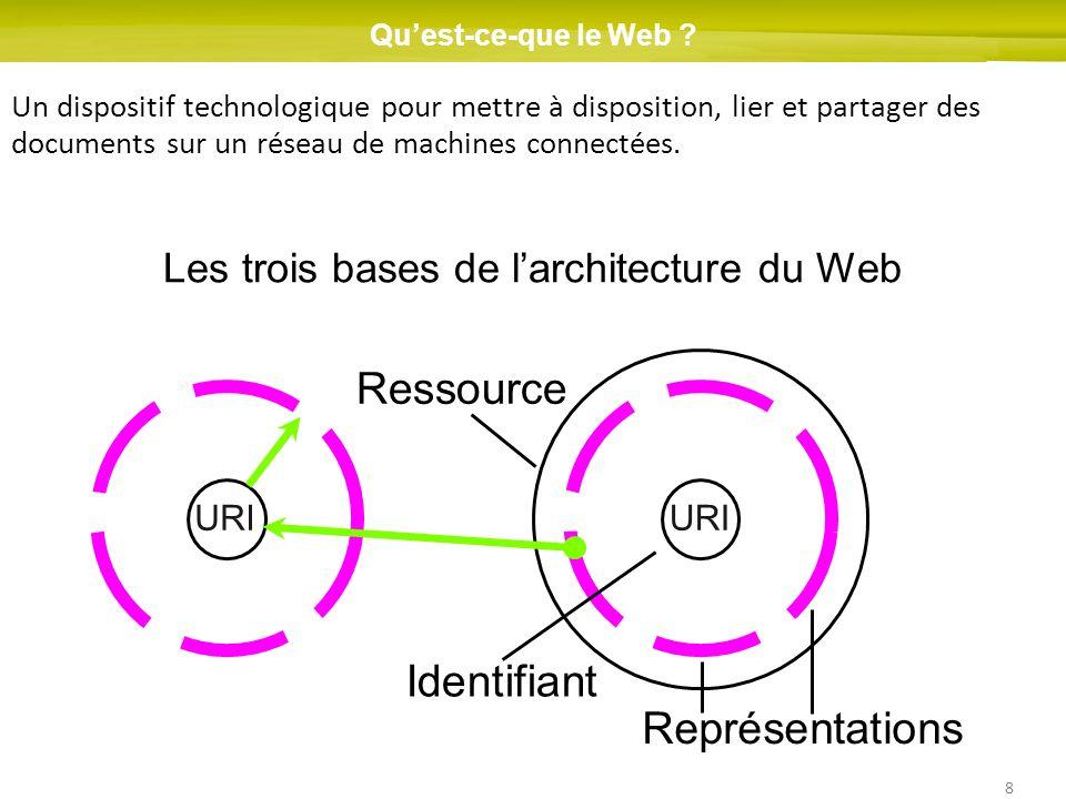 Les trois bases de l'architecture du Web