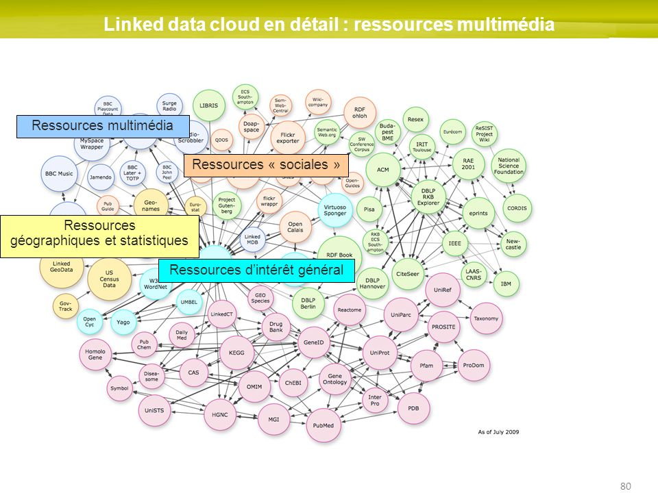 Linked data cloud en détail : ressources multimédia