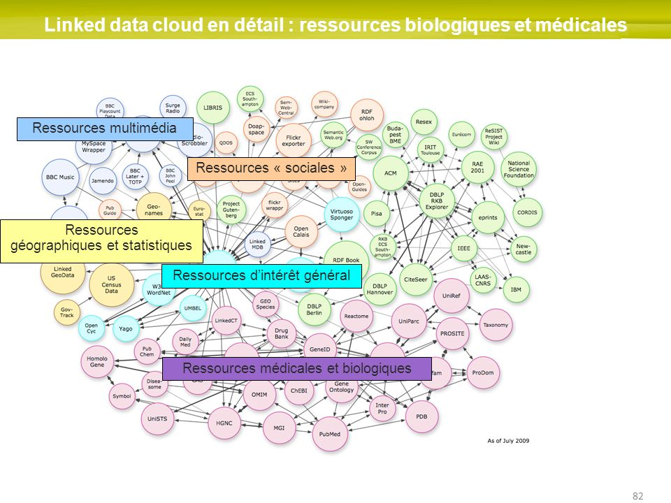 Linked data cloud en détail : ressources biologiques et médicales