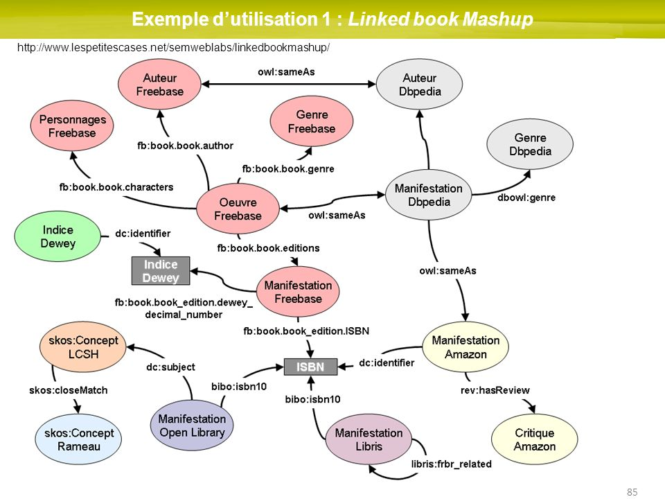 Exemple d'utilisation 1 : Linked book Mashup