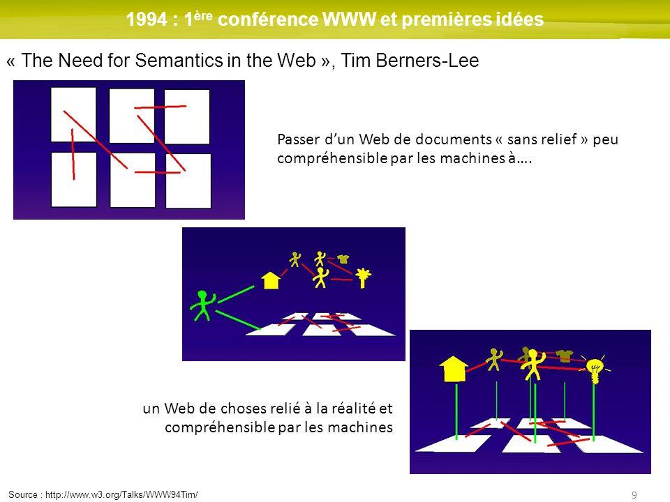 1994 : 1ère conférence WWW et premières idées