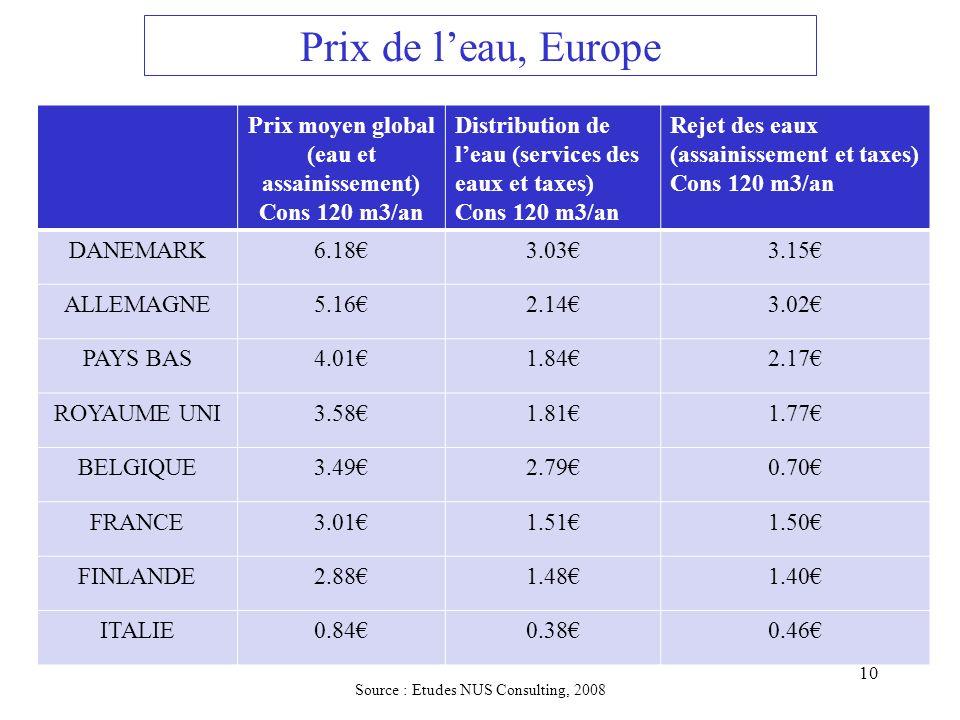 Prix moyen global (eau et assainissement)