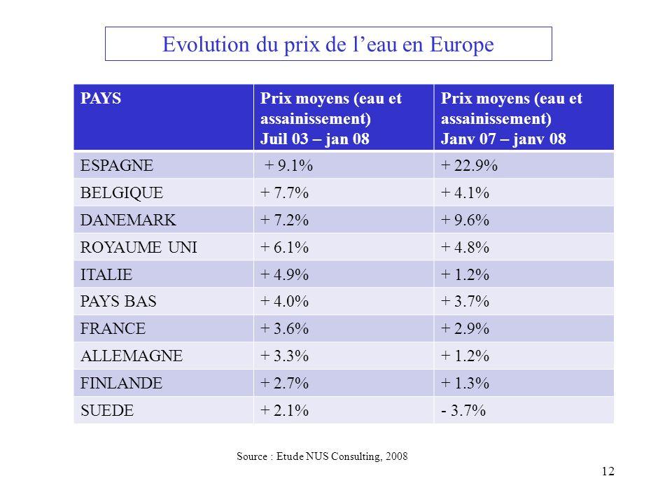 Evolution du prix de l'eau en Europe