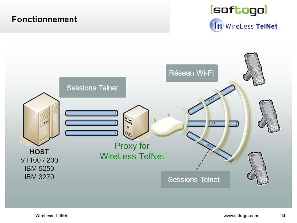 Fonctionnement Réseau Wi-Fi Sessions Telnet Sessions Telnet