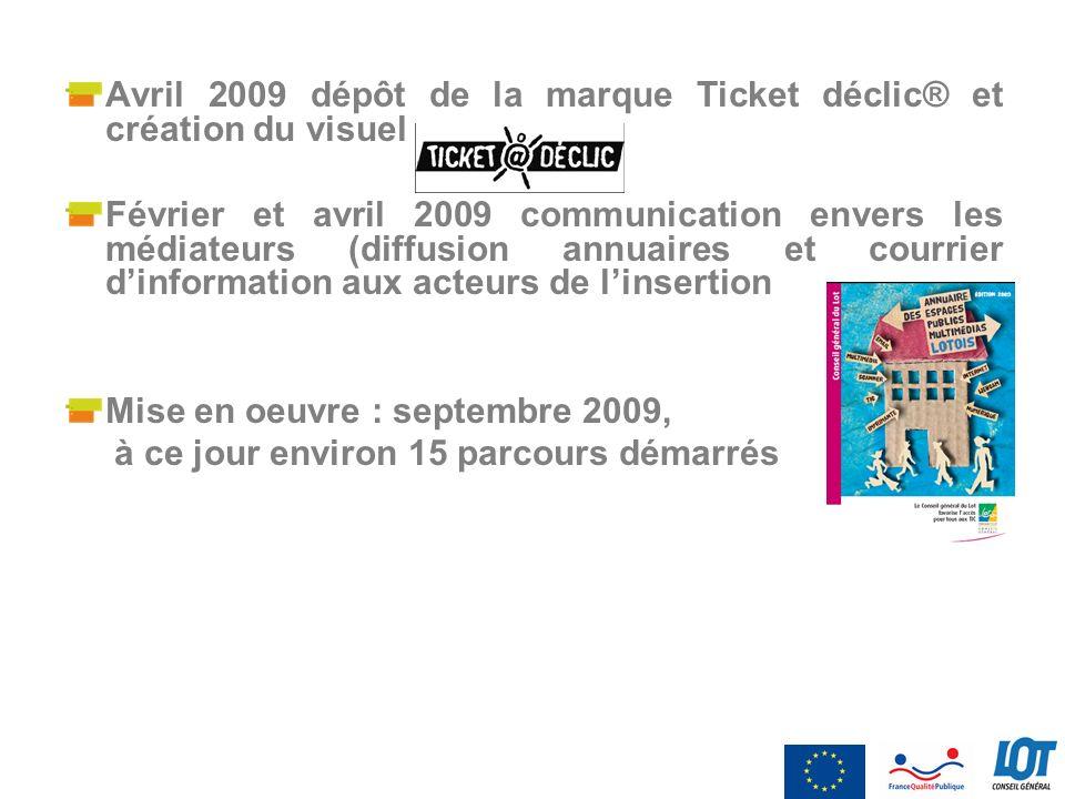 Avril 2009 dépôt de la marque Ticket déclic® et création du visuel