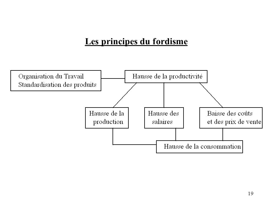 Les principes du fordisme