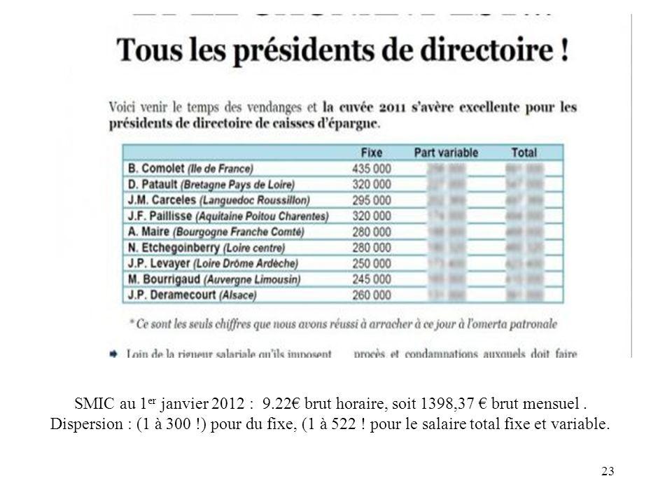 SMIC au 1er janvier 2012 : 9.22€ brut horaire, soit 1398,37 € brut mensuel .