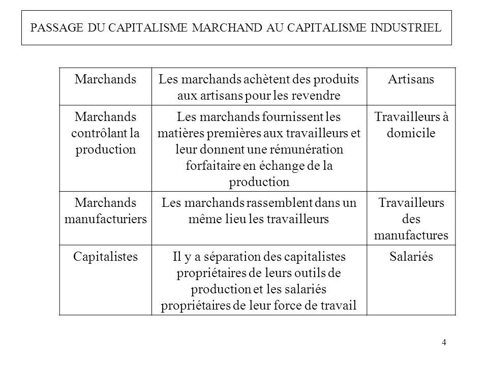 PASSAGE DU CAPITALISME MARCHAND AU CAPITALISME INDUSTRIEL