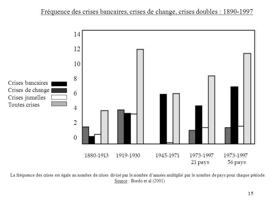 Fréquence des crises bancaires, crises de change, crises doubles : 1890-1997